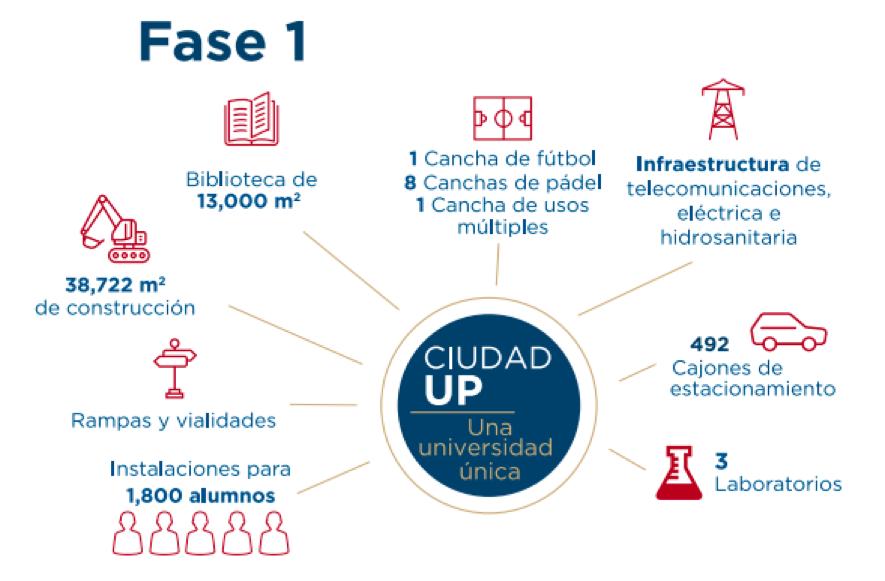 Ciudad UP fase 1 universidad panamericana
